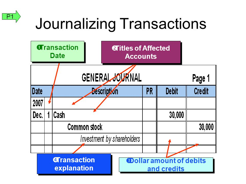 Journalizing Transactions
