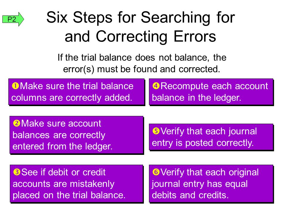 Six Steps for Searching for and Correcting Errors