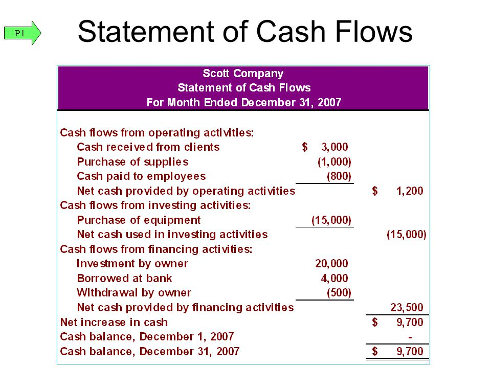 Statement of Cash Flows