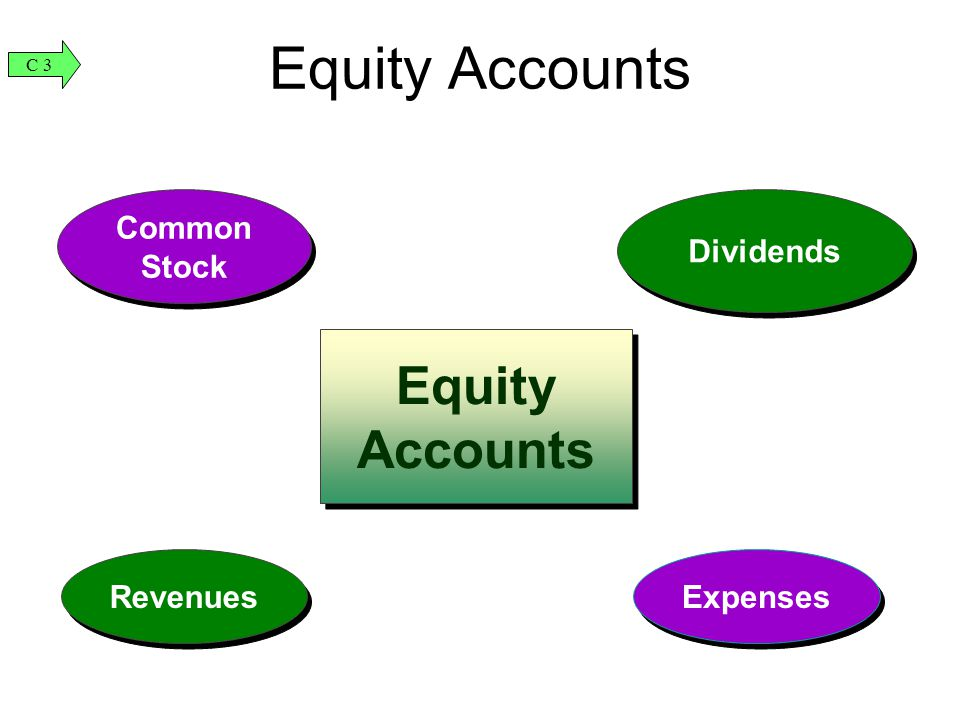 Equity Accounts Equity Accounts Common Stock Dividends Revenues