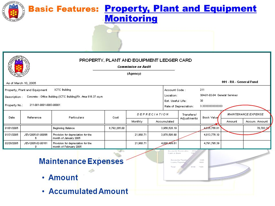 Property, Plant and Equipment Monitoring