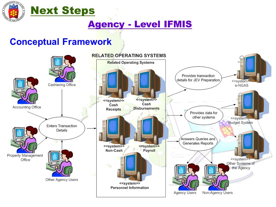 Next Steps Agency - Level IFMIS Conceptual Framework