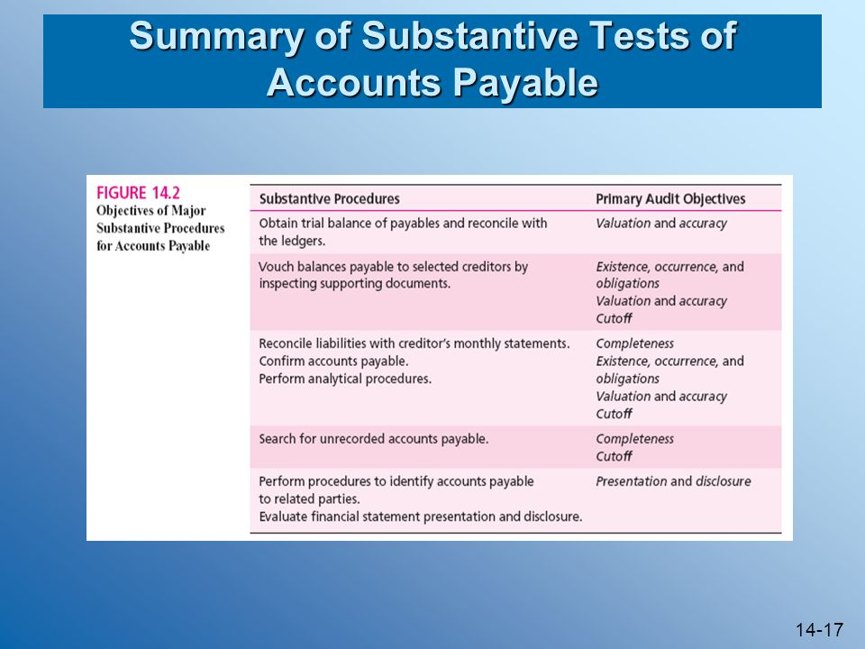 Summary of Substantive Tests of Accounts Payable