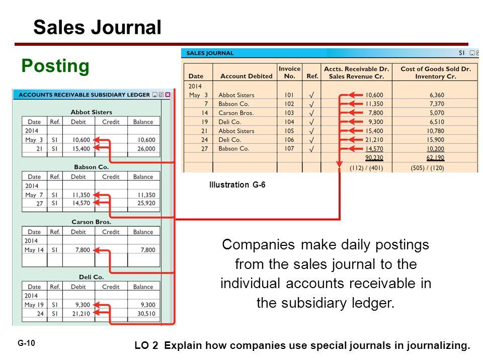 Sales Journal Posting. Illustration G-6.