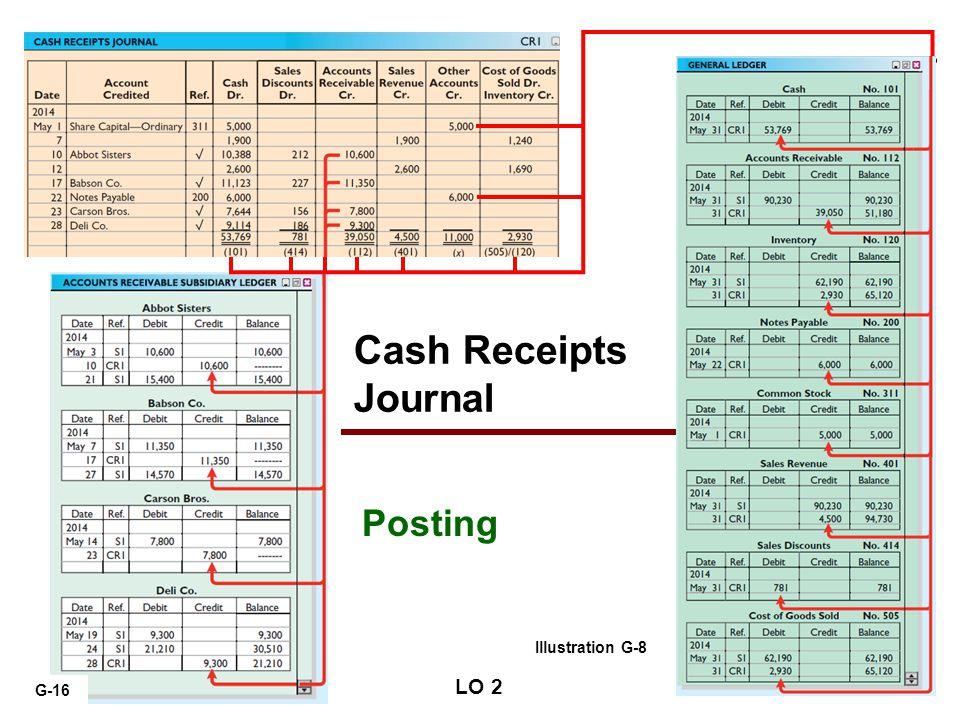 2014 Cash Receipts Journal Posting Illustration G-8 G-16 LO 2