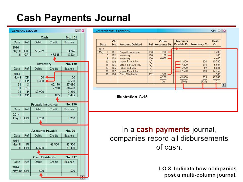 Cash Payments Journal Illustration G-15. In a cash payments journal, companies record all disbursements of cash.