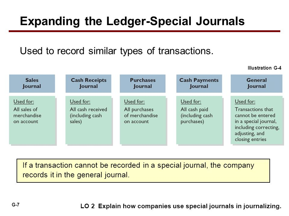 Subsidiary Ledgers And Special Journals Ppt Download