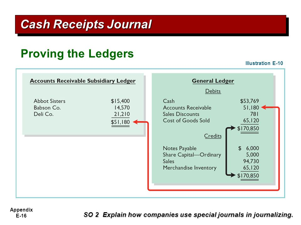 Cash Receipts Journal Proving the Ledgers