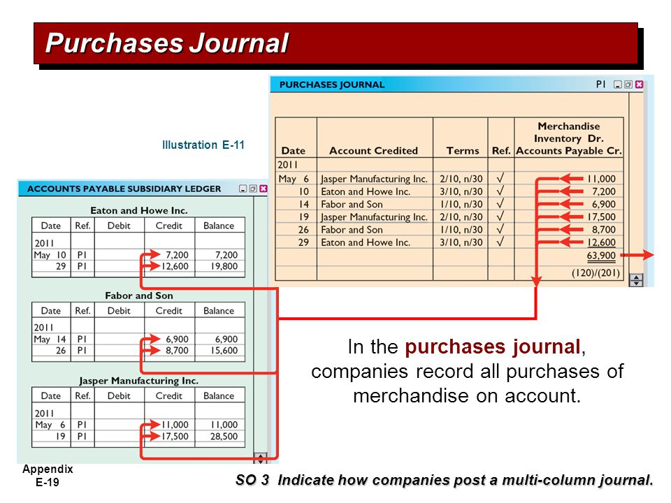 Purchases Journal Illustration E-11. In the purchases journal, companies record all purchases of merchandise on account.