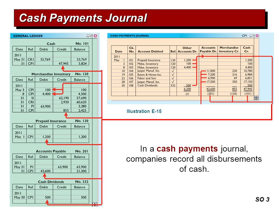 Cash Payments Journal Illustration E-15. In a cash payments journal, companies record all disbursements of cash.