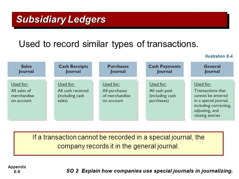 Subsidiary Ledgers Used to record similar types of transactions.