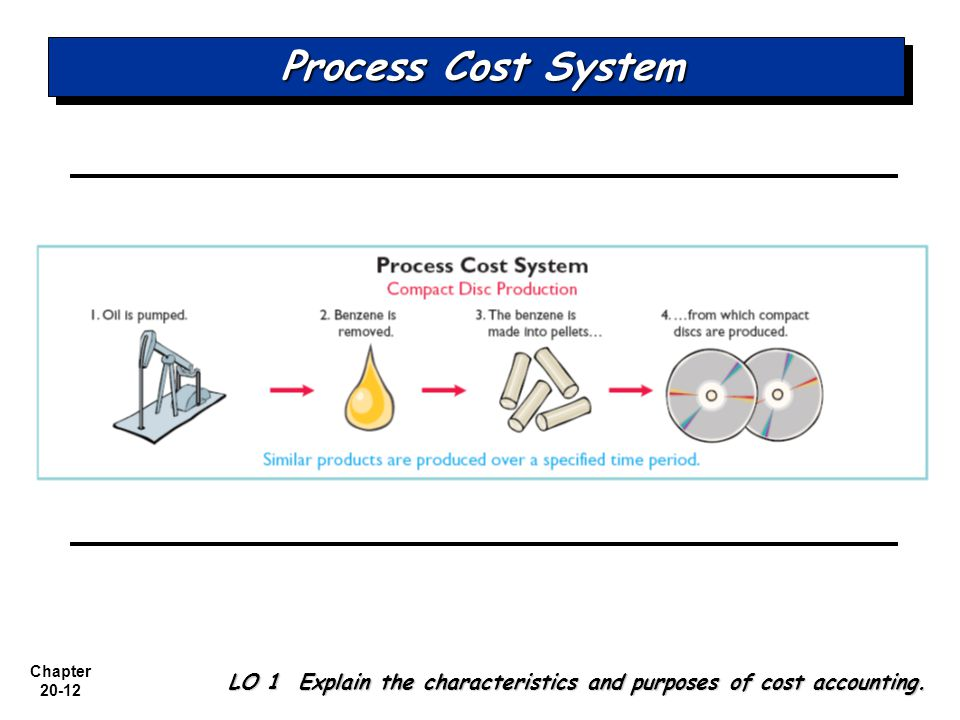 Process Cost System LO 1 Explain the characteristics and purposes of cost accounting.