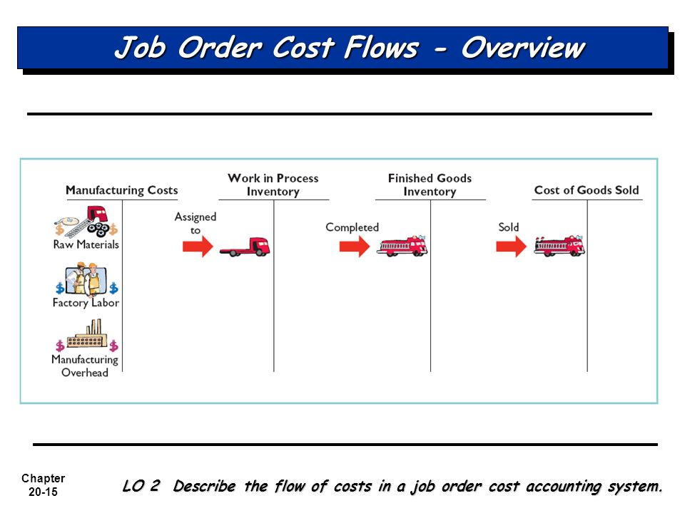 Job Order Cost Flows - Overview
