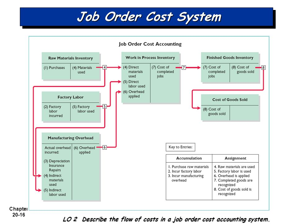 LO 2 Describe the flow of costs in a job order cost accounting system.