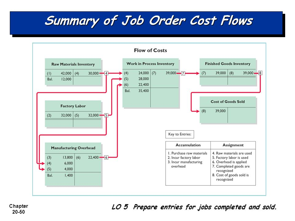 Summary of Job Order Cost Flows