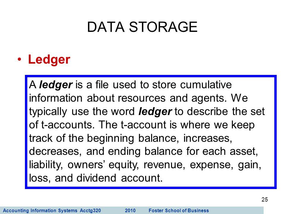 DATA STORAGE Ledger.