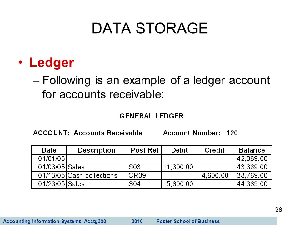 DATA STORAGE Ledger Following is an example of a ledger account for accounts receivable: