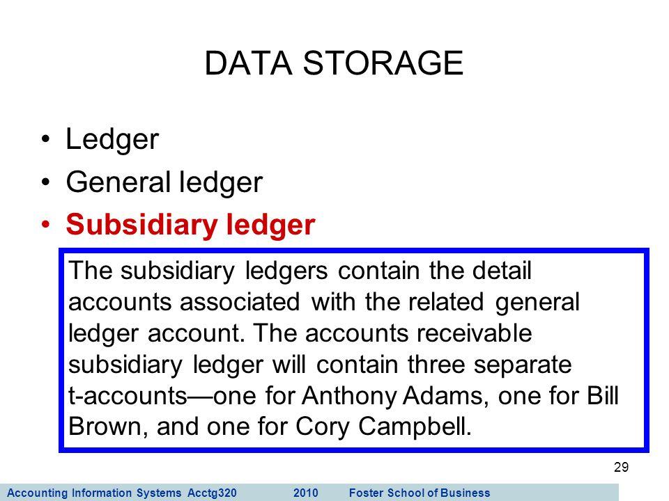 DATA STORAGE Ledger General ledger Subsidiary ledger