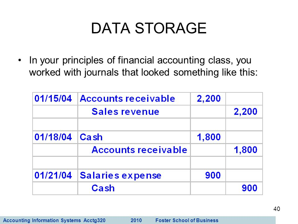DATA STORAGE In your principles of financial accounting class, you worked with journals that looked something like this: