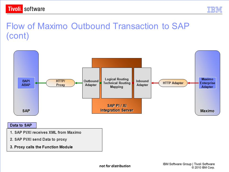 Flow of Maximo Outbound Transaction to SAP (cont)