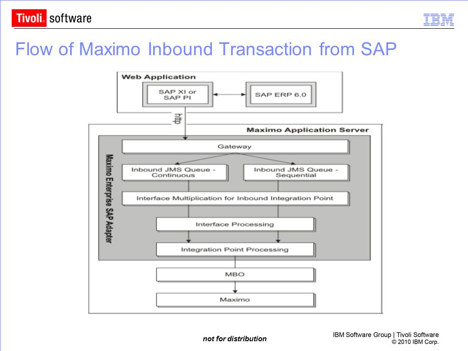 Flow of Maximo Inbound Transaction from SAP