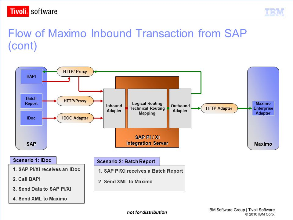 Flow of Maximo Inbound Transaction from SAP (cont)