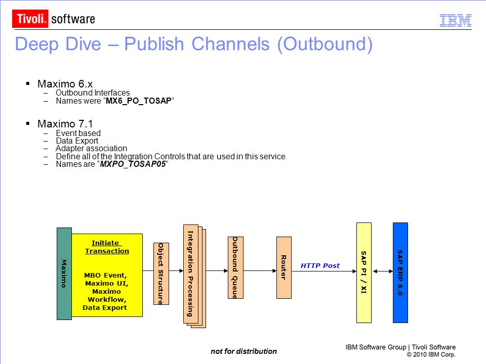 Deep Dive – Publish Channels (Outbound)
