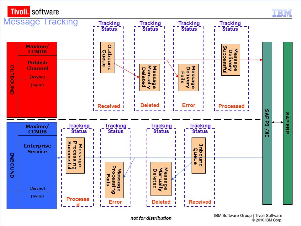 Message Tracking Tracking Status Tracking Status Tracking Status