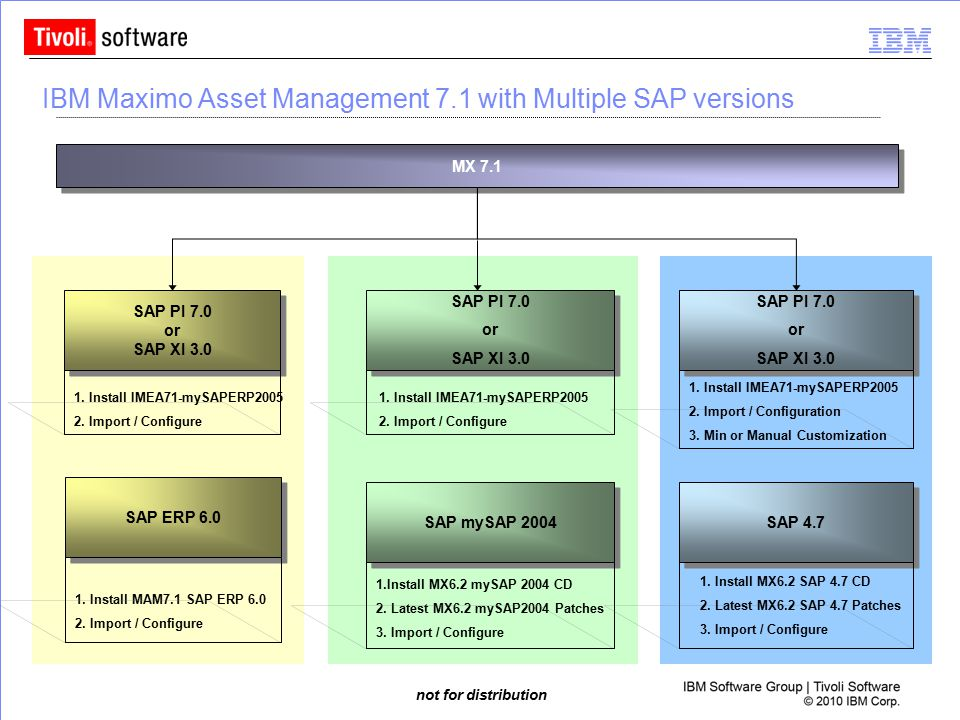 IBM Maximo Asset Management 7.1 with Multiple SAP versions