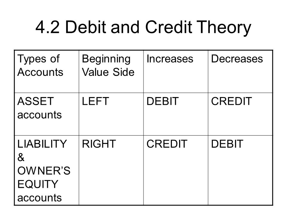 4.2 Debit and Credit Theory