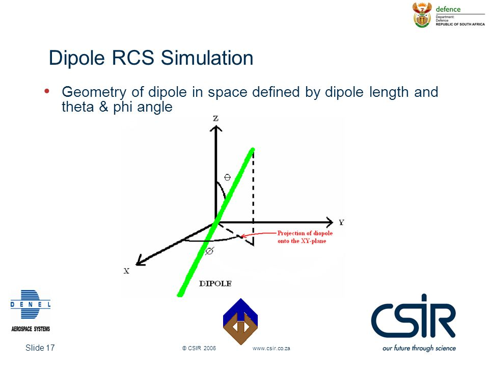 Dipole RCS Simulation Geometry of dipole in space defined by dipole length and theta & phi angle.
