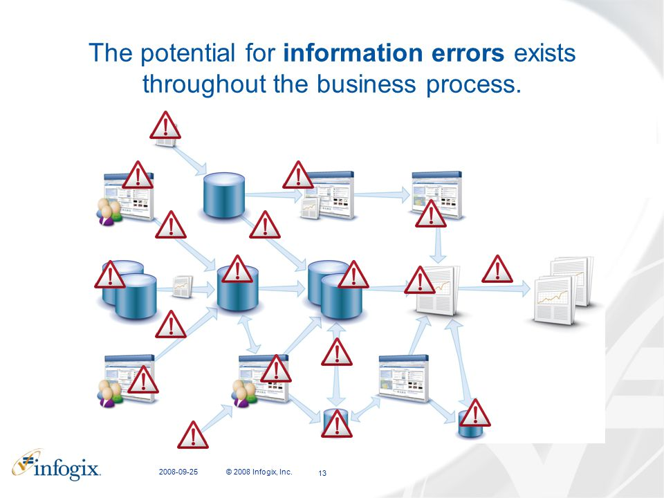 CFIT Presentation 2008-09-25. The potential for information errors exists throughout the business process.
