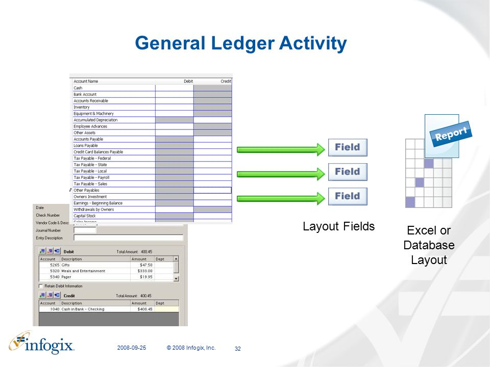 General Ledger Activity