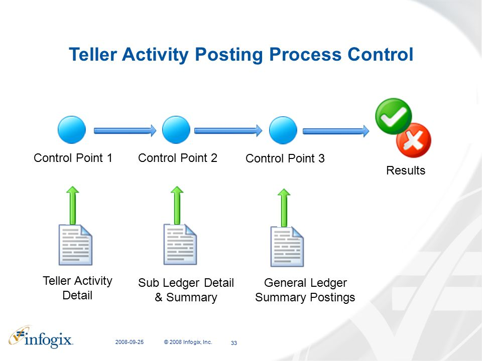 Teller Activity Posting Process Control