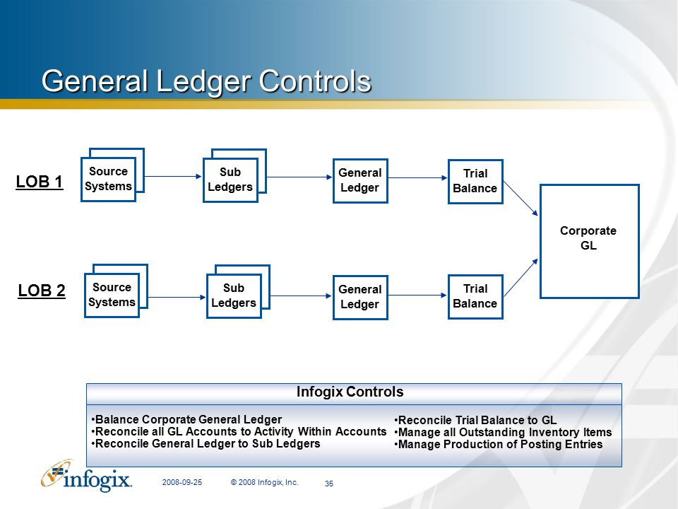 General Ledger Controls