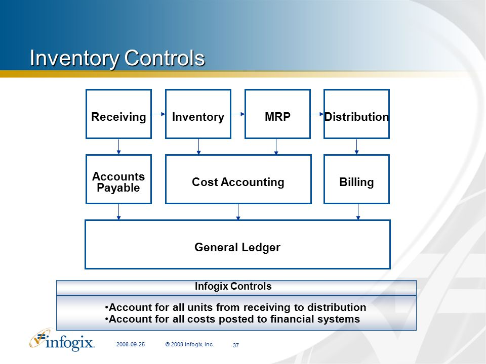 Inventory Controls Receiving Inventory MRP Distribution Accounts