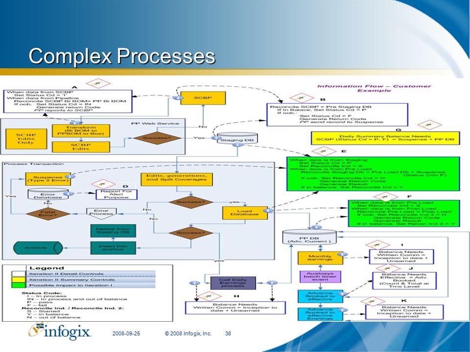 Complex Processes CFIT Presentation 2008-09-25 © 2008 Infogix, Inc.