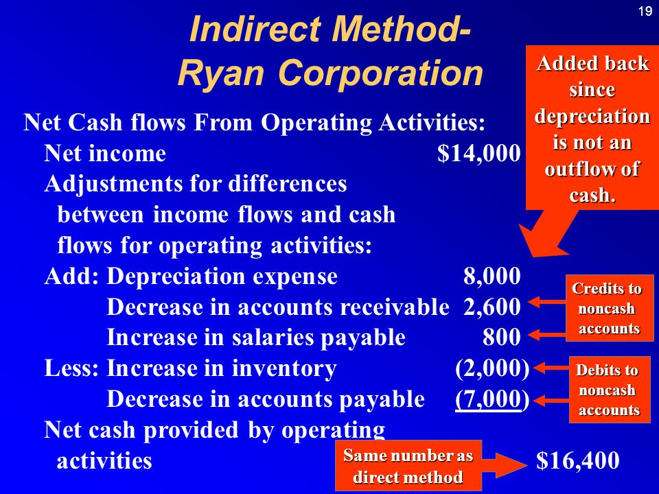 Indirect Method- Ryan Corporation