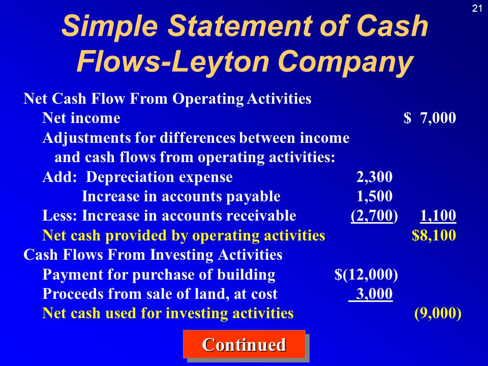 Simple Statement of Cash Flows-Leyton Company