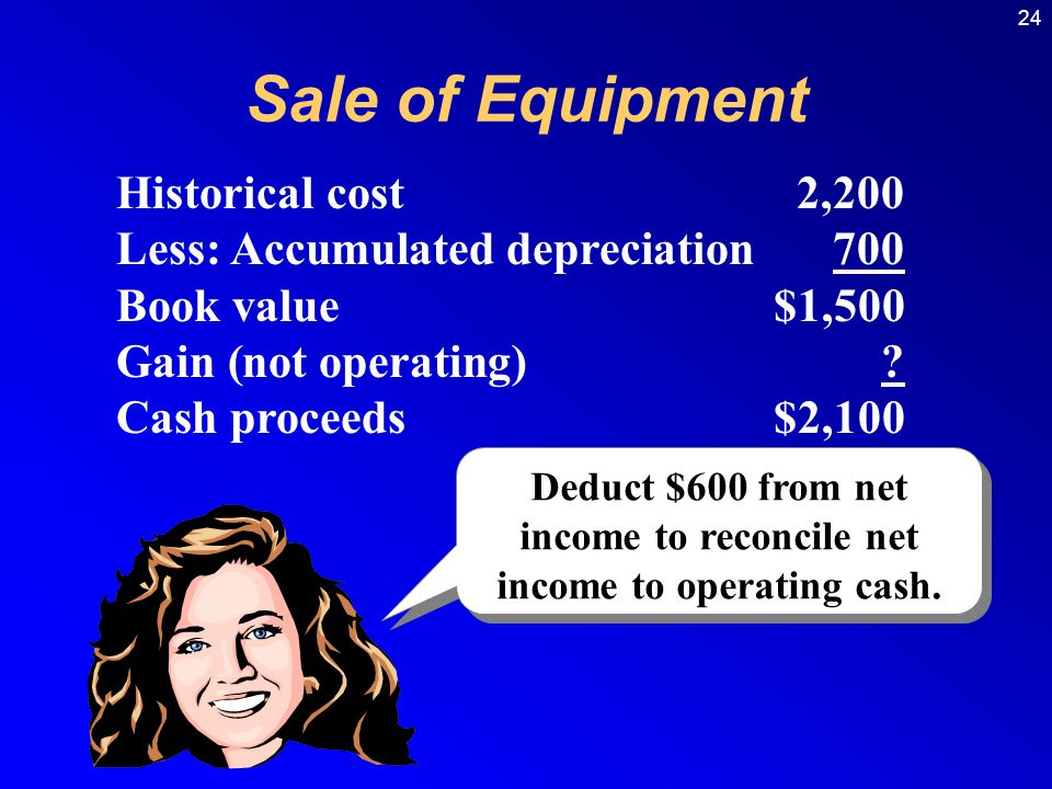 Deduct $600 from net income to reconcile net income to operating cash.