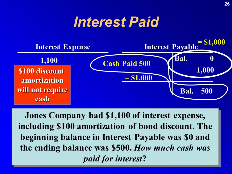 Interest Paid = $1,000. Interest Expense. Interest Payable. Bal. 0. 1,100. Cash Paid 500. $100 discount.