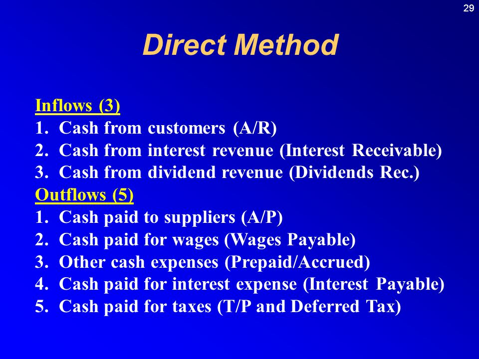 Direct Method Inflows (3) Cash from customers (A/R)