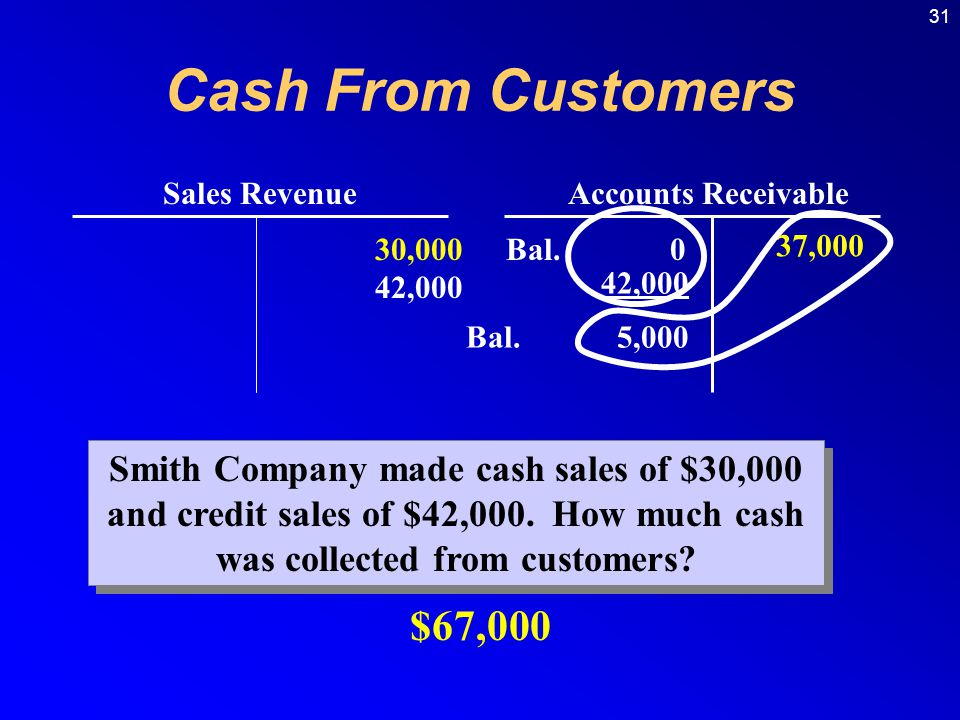 Cash From Customers Sales Revenue. Accounts Receivable. 30,000. 42,000. Bal. 0. 37,000. 42,000.