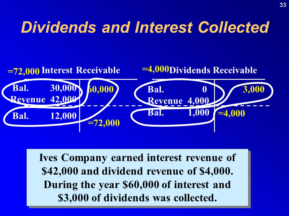 Dividends and Interest Collected