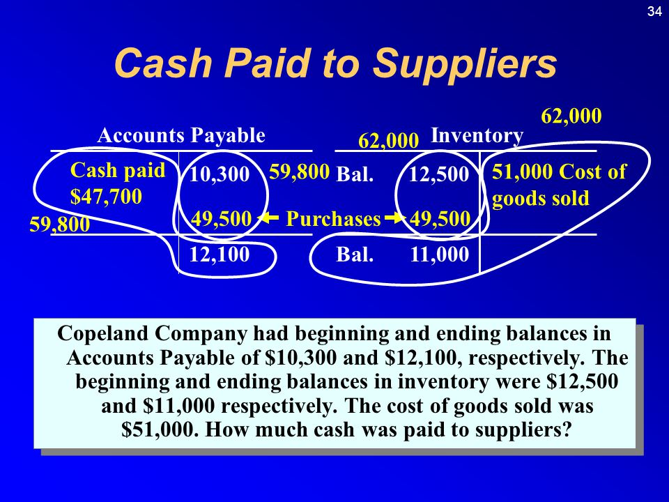 Cash Paid to Suppliers 62,000 Accounts Payable Inventory 62,000