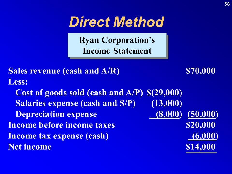 Ryan Corporation's Income Statement