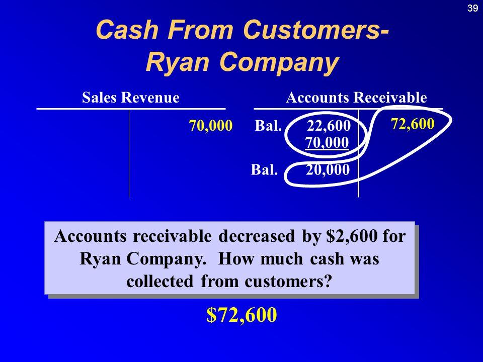 Cash From Customers- Ryan Company