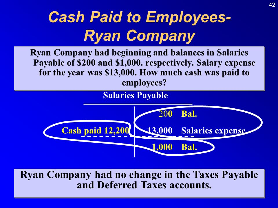 Cash Paid to Employees- Ryan Company