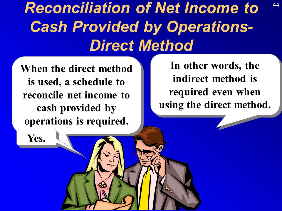 Reconciliation of Net Income to Cash Provided by Operations- Direct Method