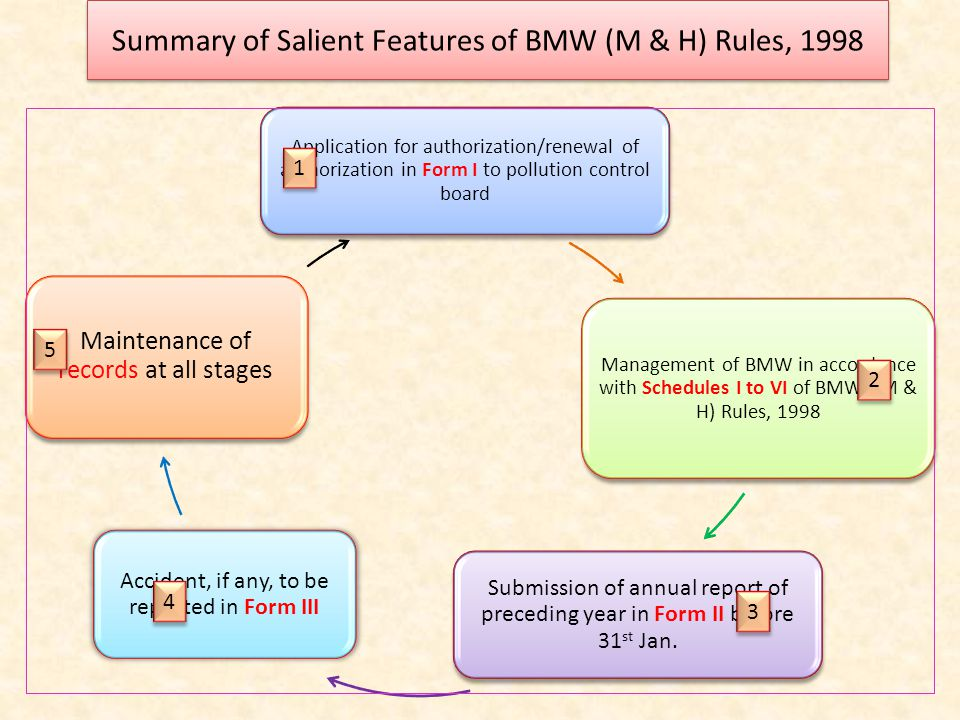 Summary of Salient Features of BMW (M & H) Rules, 1998